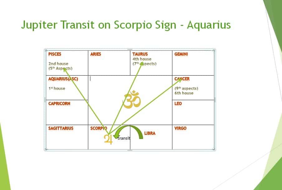 Jupiter transit 2018 effect on Aquarius sign in month wise