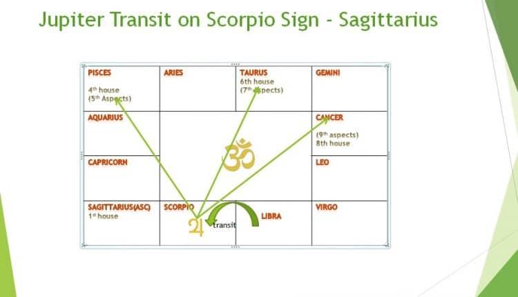 Jupiter transit 2018 effect on Sagittarius sign in month wise
