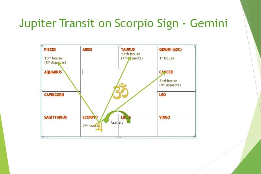 Jupiter transit 2018 effect on Gemini sign in month wise - Learn