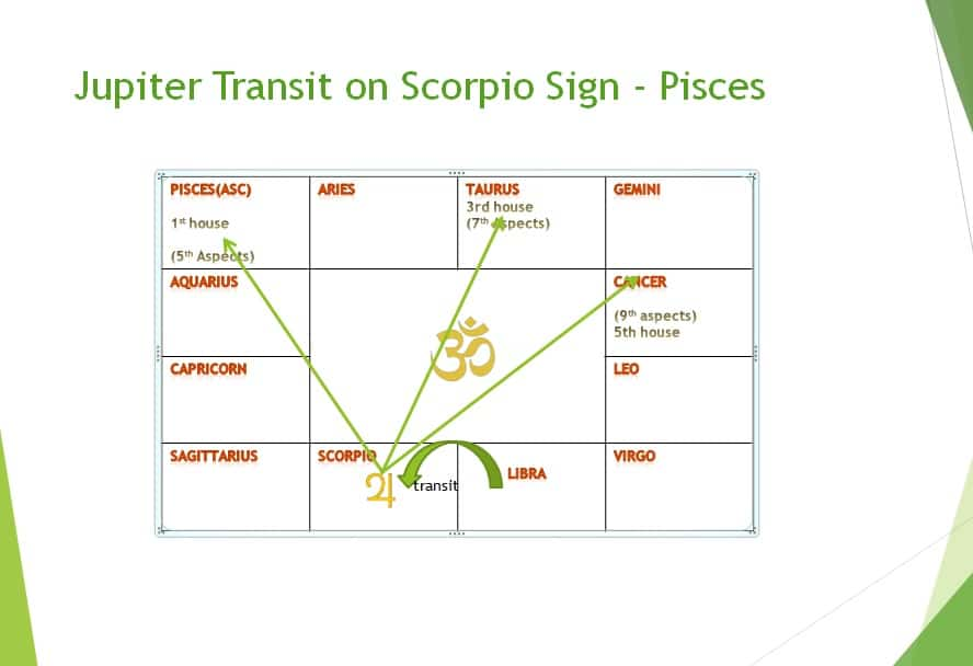 Jupiter transit 2018 effect on Pisces sign in month wise