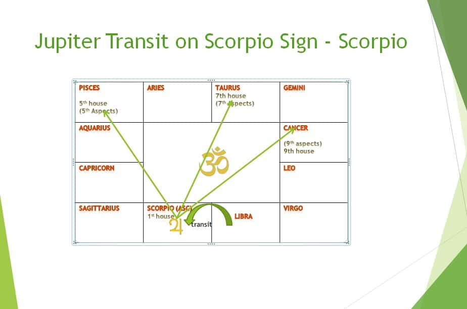 Jupiter transit 2018 effect on Scorpio sign in month wise