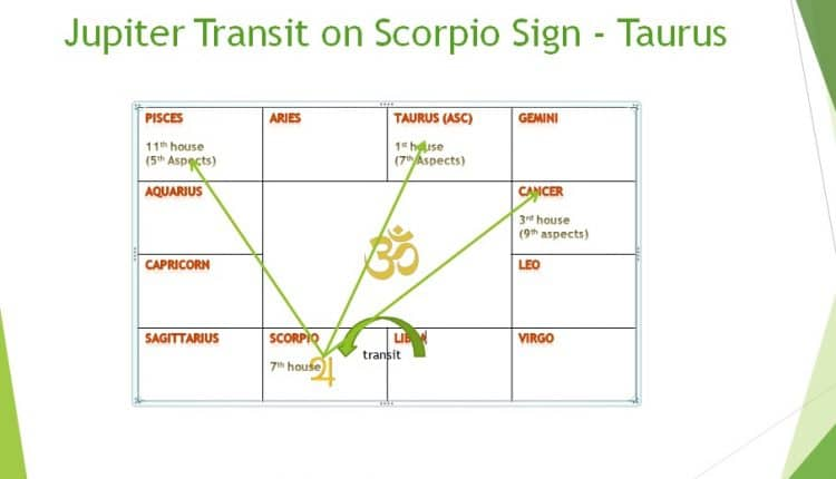 Jupiter transit 2018 effect on Taurus sign in month wise