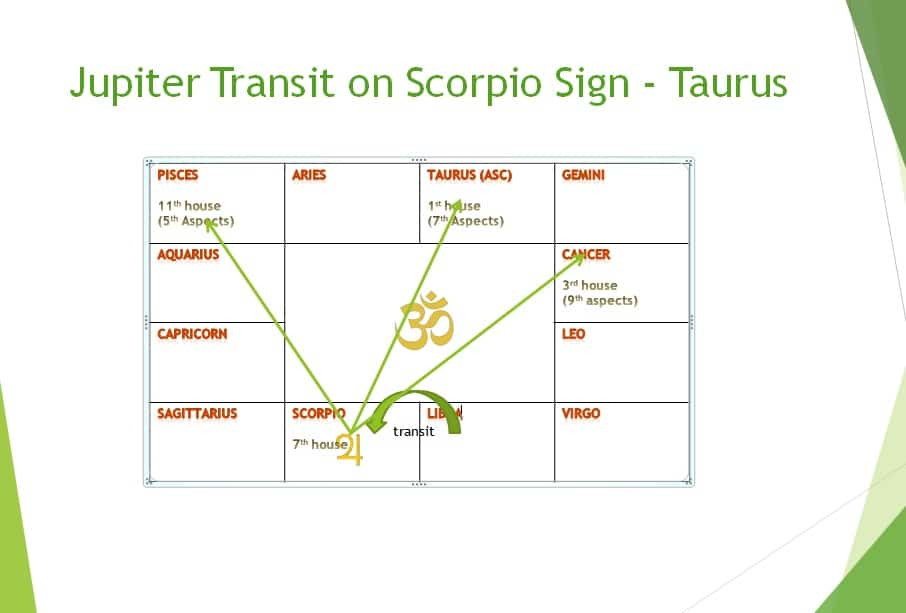 Jupiter Transit 2018 Effect On Taurus Sign In Month Wise Learn