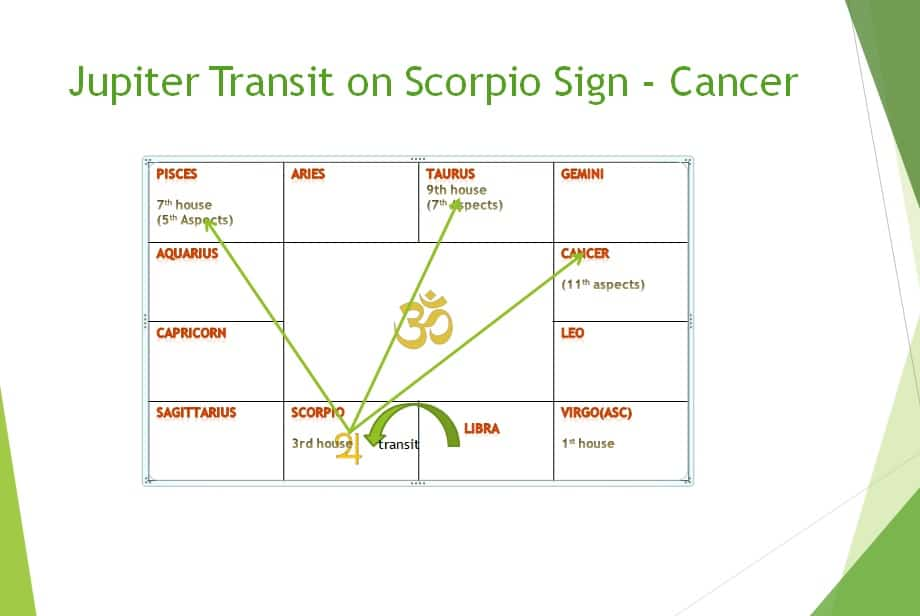 Jupiter transit 2018 effect on Virgo sign in month wise - Learn