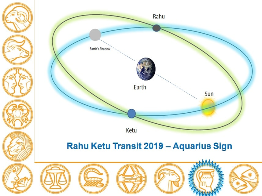 Rahu Ketu Transit 2019 - 2020 Report Aquarius Sign - Learn Astrology