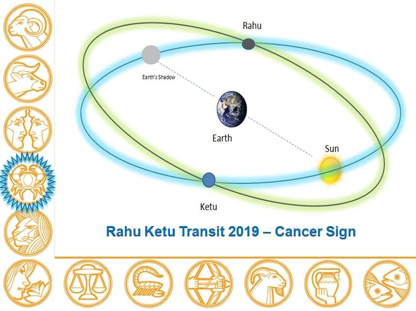 Rahu Ketu Transit 2019 - 2020 Report Cancer Sign - Learn