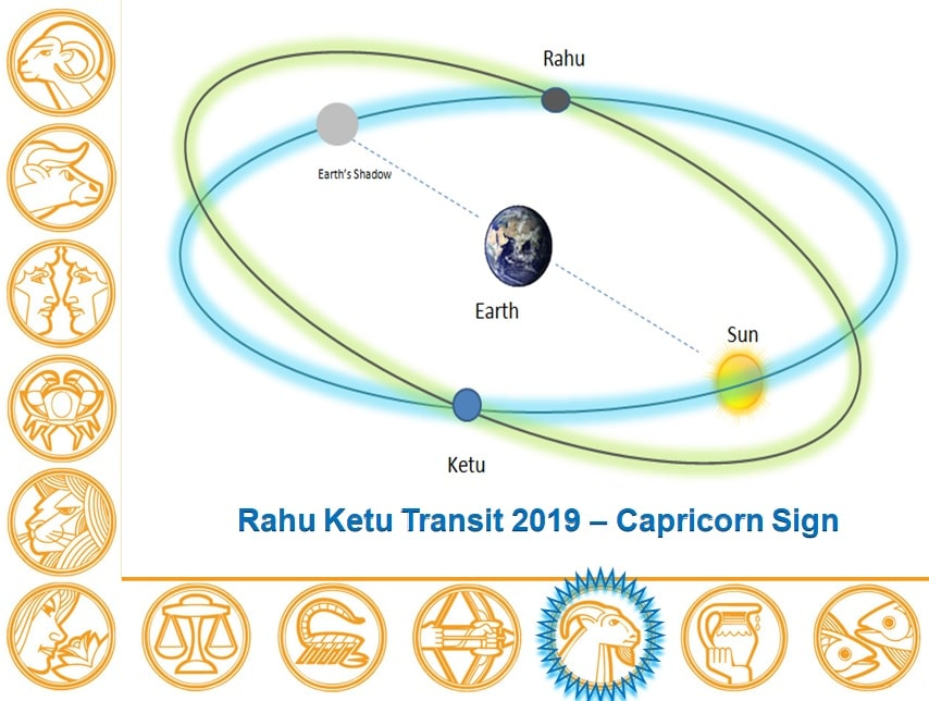Rahu Ketu Transit 2019 - 2020 Report Capricorn Sign - Learn