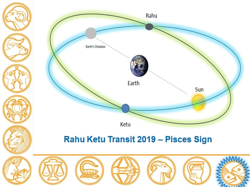 Rahu Ketu Transit 2019 - 2020 Report Pisces Sign - Learn