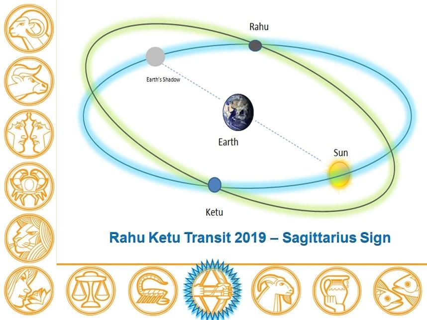 Rahu Ketu Transit 2019 - 2020 Report Sagittarius Sign