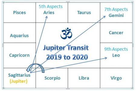 Jupiter Transit 2019 in Sagittarius and it's effect on various
