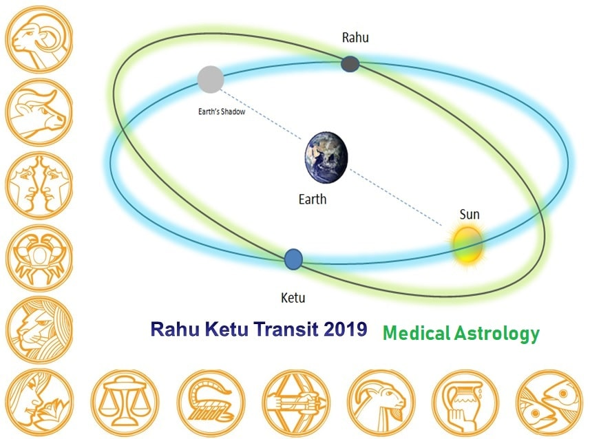 Medical Astrology and Rahu Ketu transit 2019 - 2020 - Learn